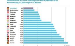 Deutschland ist Europameister in der Gesundheitsversorgung