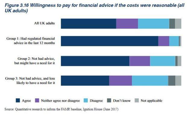 Jeder zweite Brite will nicht für Beratung zahlen