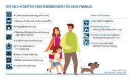 Die wichtigsten Versicherungen für eine Familie
