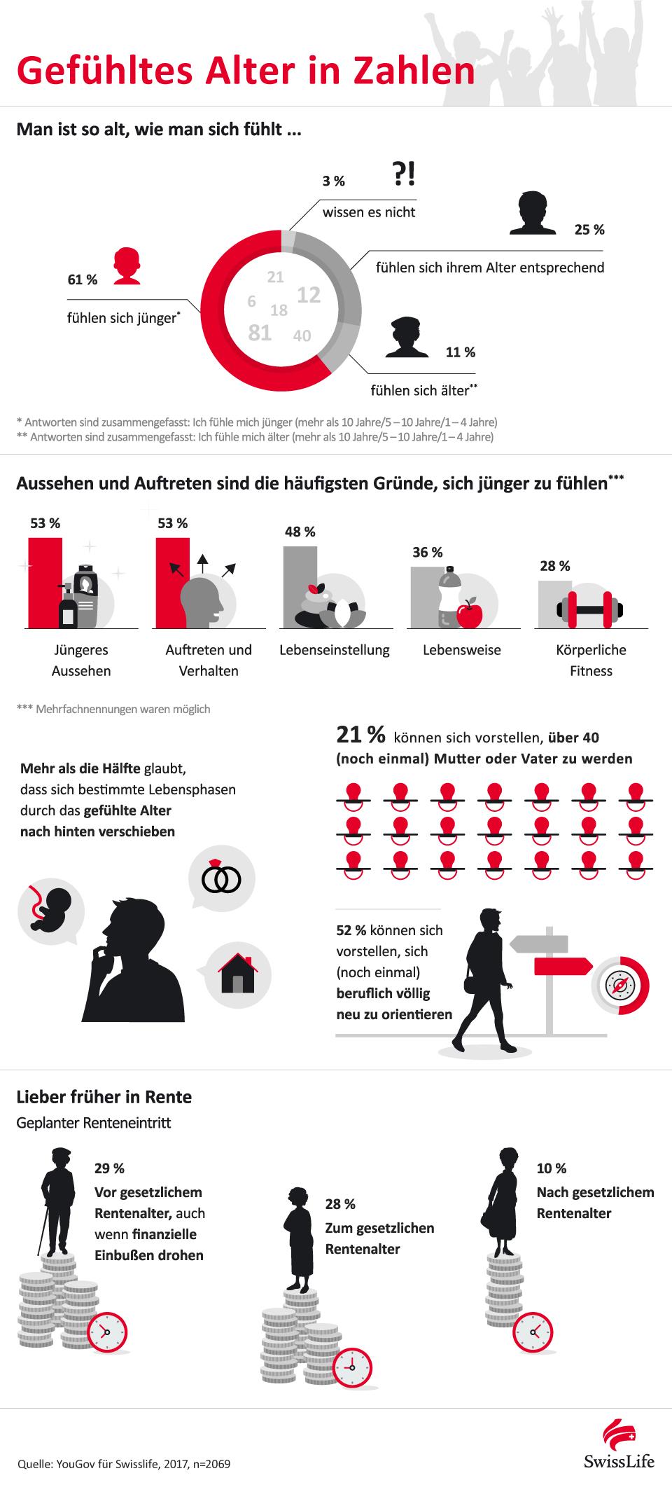 Infografik: Gefühltes Alter in Zahlen | Statista