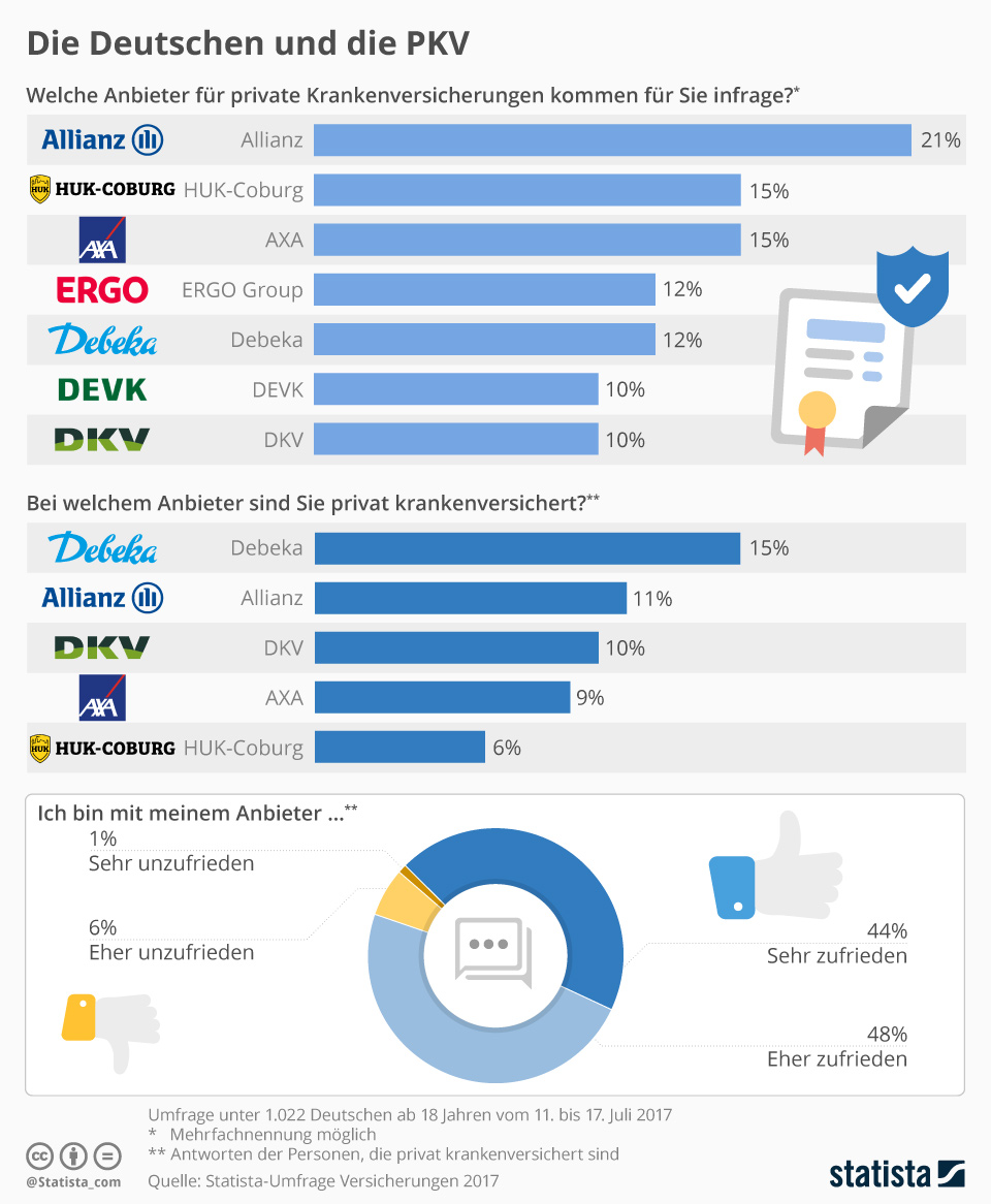 Infografik: Die Deutschen und die PKV | Statista