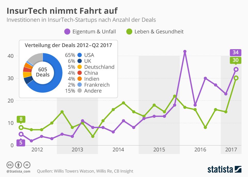 Infografik: InsurTech nimmt Fahrt auf | Statista