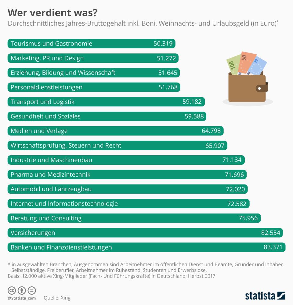 Infografik: Wer verdient was? | Statista