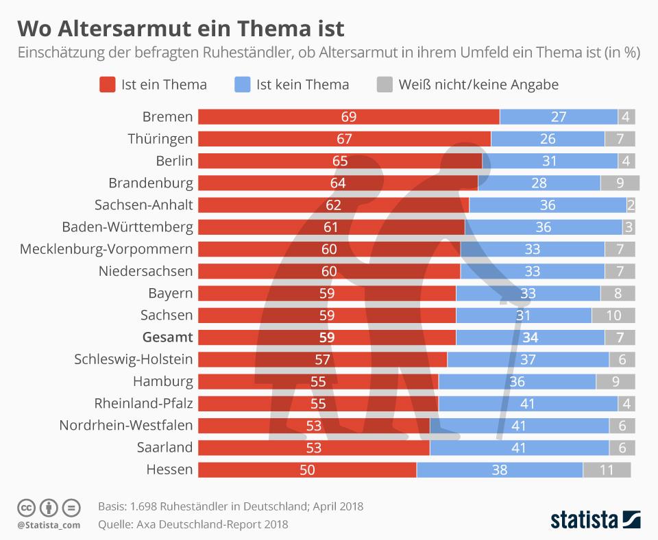 Infografik: Wo Altersarmut ein Thema ist | Statista