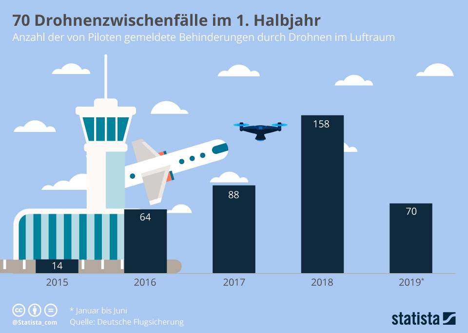 Infografik: 70 Drohnenzwischenfälle im 1. Halbjahr | Statista