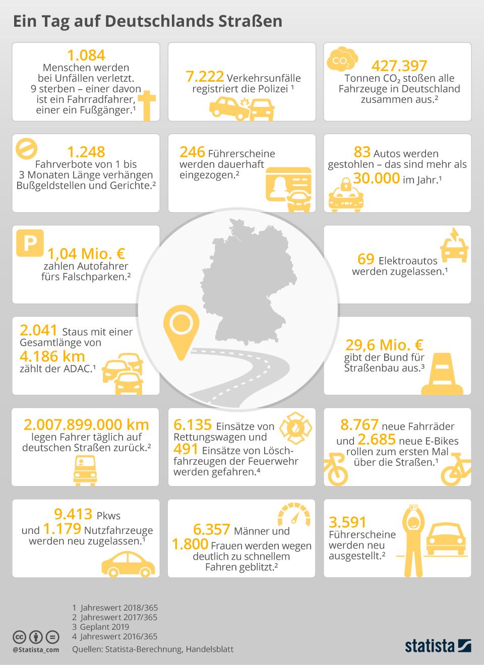 Infografik: Ein Tag auf Deutschlands Straßen | Statista