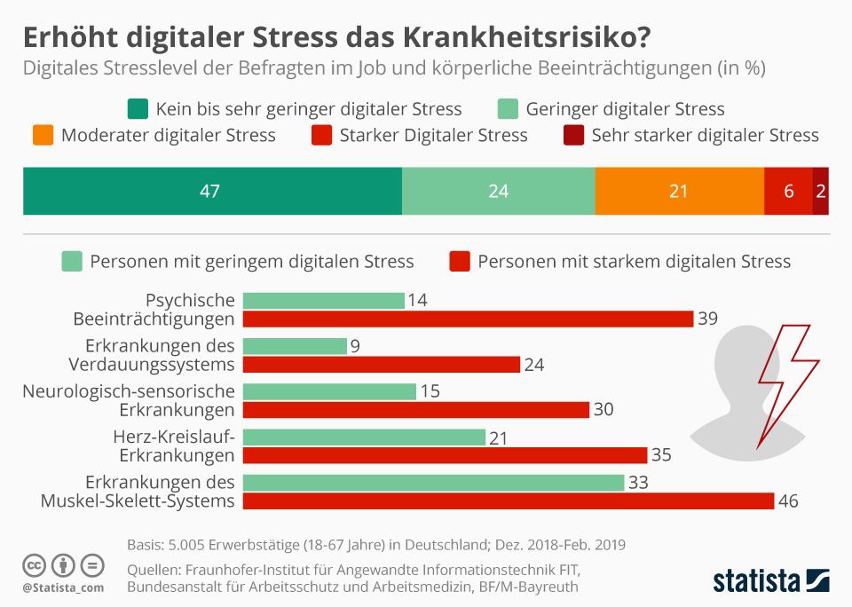 Infografik: Erhöht digitaler Stress das Krankheitsrisiko? | Statista