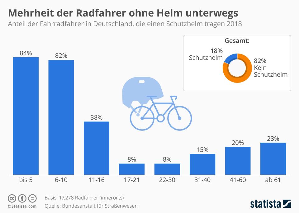 Infografik: Mehrheit der Radfahrer ohne Helm unterwegs | Statista