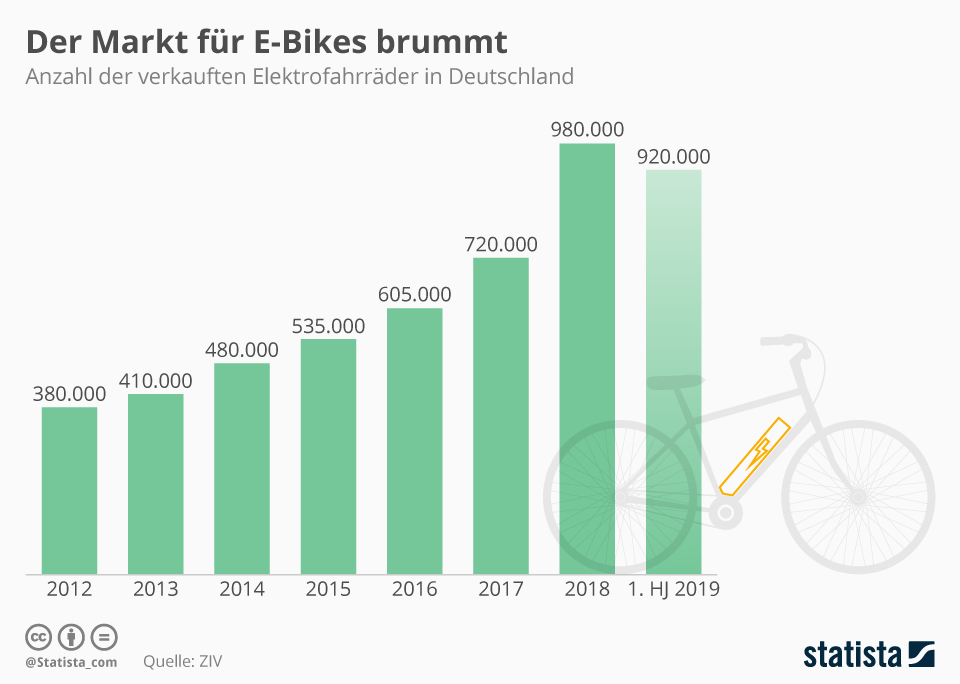 Infografik: Stabiles Wachstum beim E-Bike-Markt | Statista