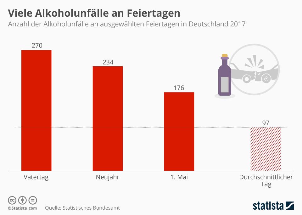 Infografik: Viele Unfälle durch Alkohol an Feiertagen | Statista