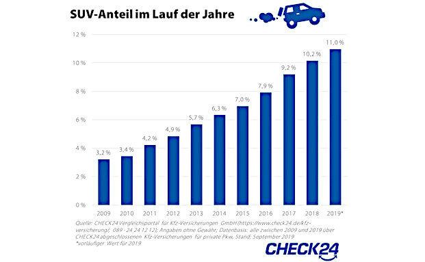 Zahl der SUVs hat sich in zehn Jahren verdreifacht