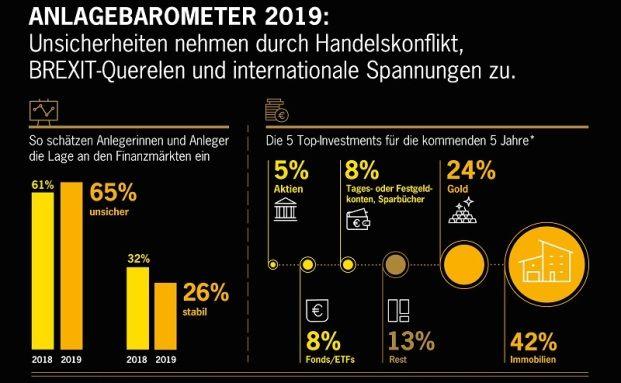 Deutsche erachten Immobilien als stabilste Kapitalanlage