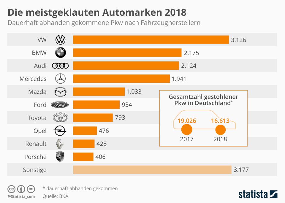 Infografik: Die meistgeklauten Automarken 2018 | Statista